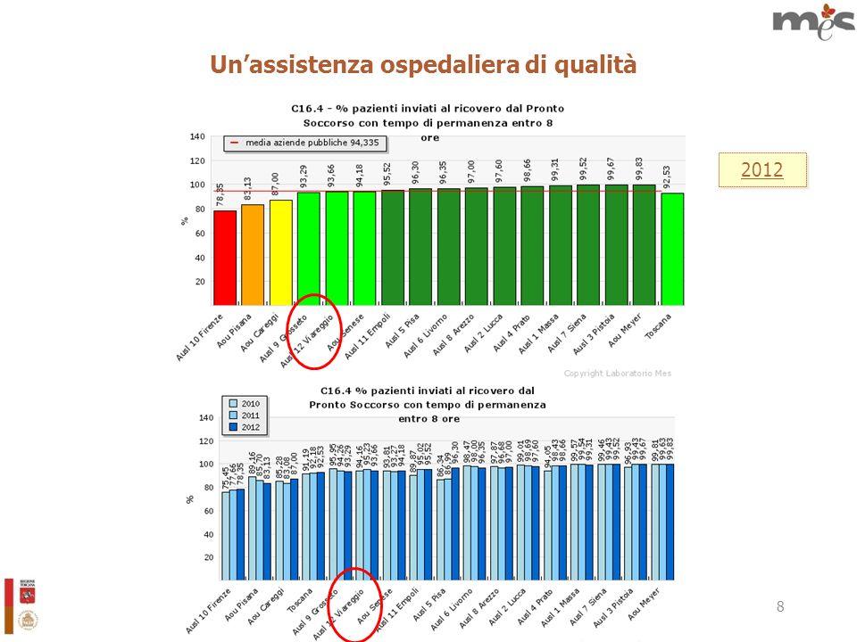 9 Unassistenza ospedaliera di qualità 2012 C6.2.2.1 INDICE DI DIFFUSIONE DELLE M&M IN STRUTTURE OSPEDALIERE