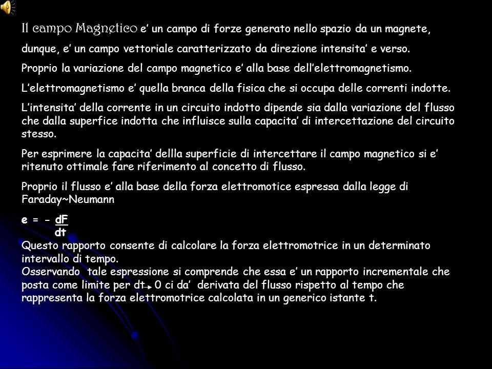 Il campo Magnetico e un campo di forze generato nello spazio da un magnete, dunque, e un campo vettoriale caratterizzato da direzione intensita e vers