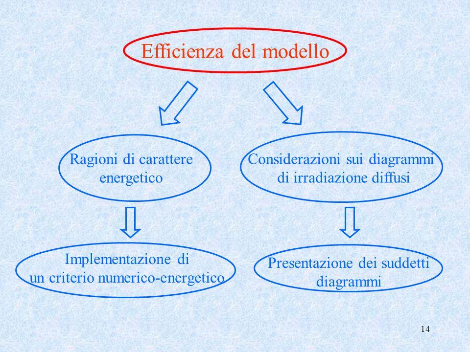 14 Efficienza del modello Ragioni di carattere energetico Considerazioni sui diagrammi di irradiazione diffusi Implementazione di un criterio numerico
