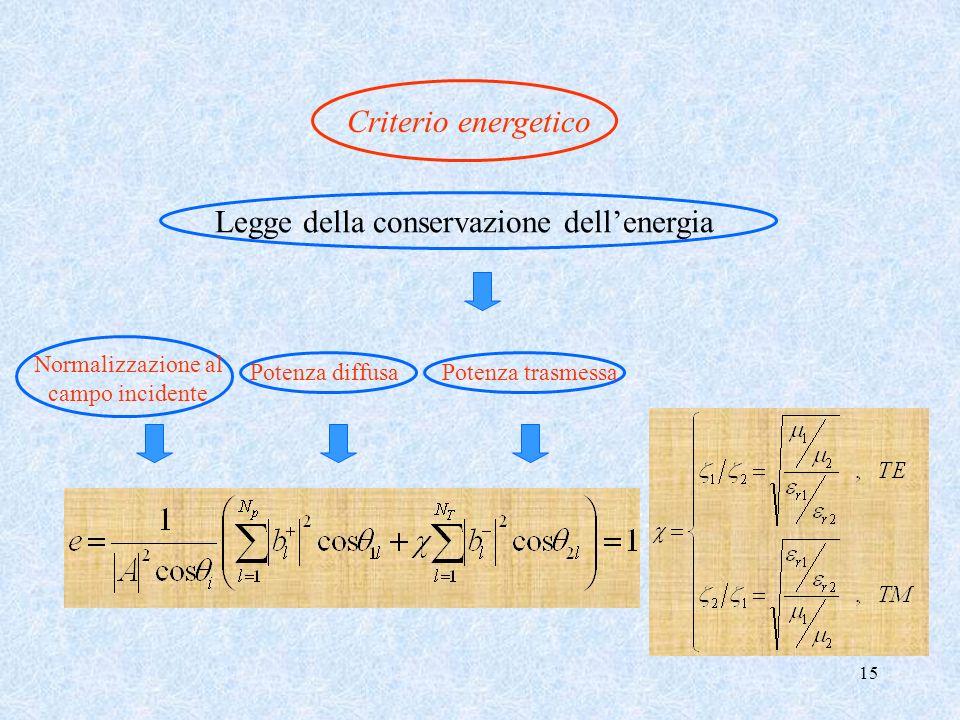 15 Criterio energetico Legge della conservazione dellenergia Potenza diffusaPotenza trasmessa Normalizzazione al campo incidente