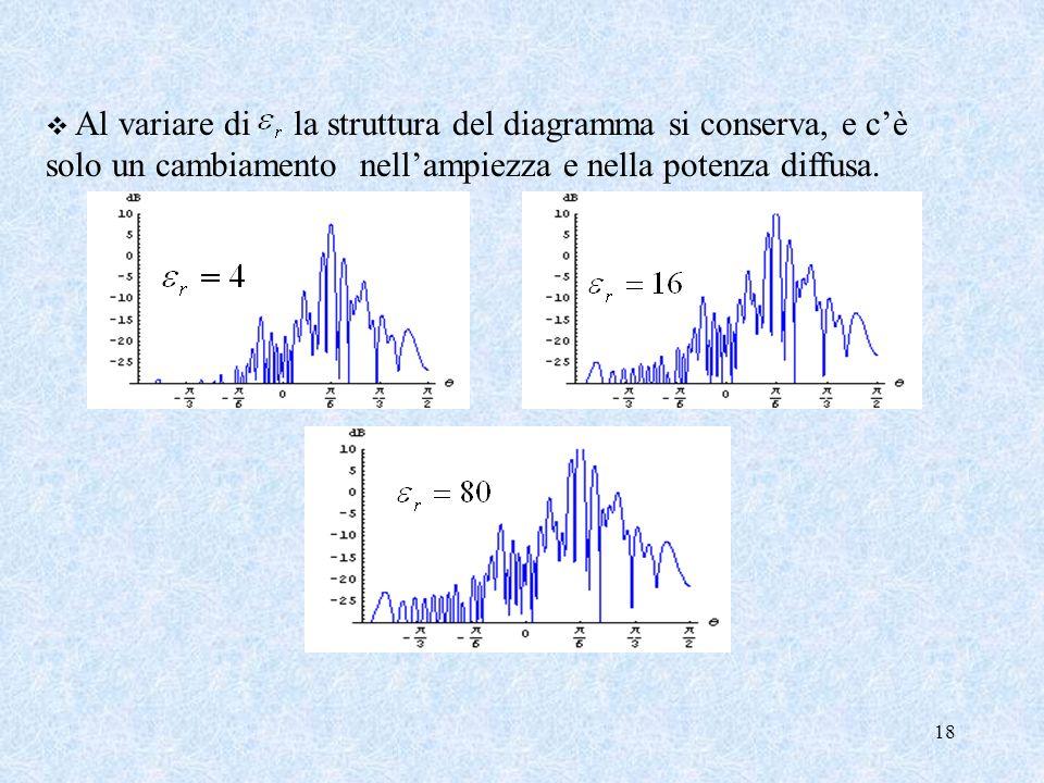 18 Al variare di la struttura del diagramma si conserva, e cè solo un cambiamento nellampiezza e nella potenza diffusa.