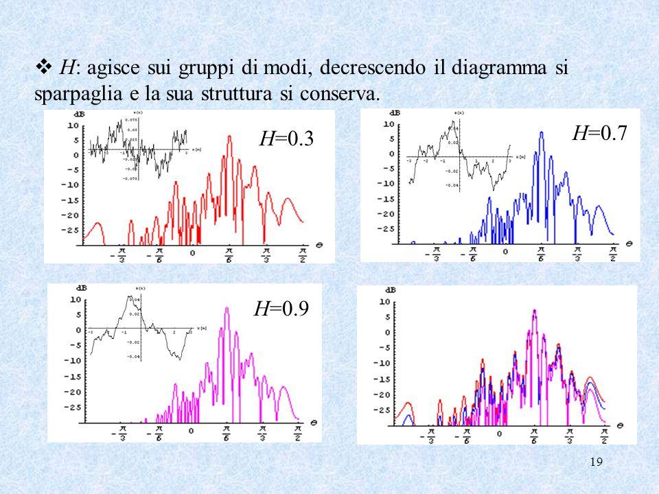 19 H: agisce sui gruppi di modi, decrescendo il diagramma si sparpaglia e la sua struttura si conserva. H=0.3 H=0.7 H=0.9