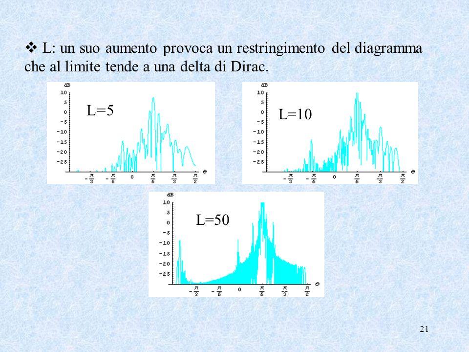 21 L: un suo aumento provoca un restringimento del diagramma che al limite tende a una delta di Dirac. L=5L=5 L=10 L=50