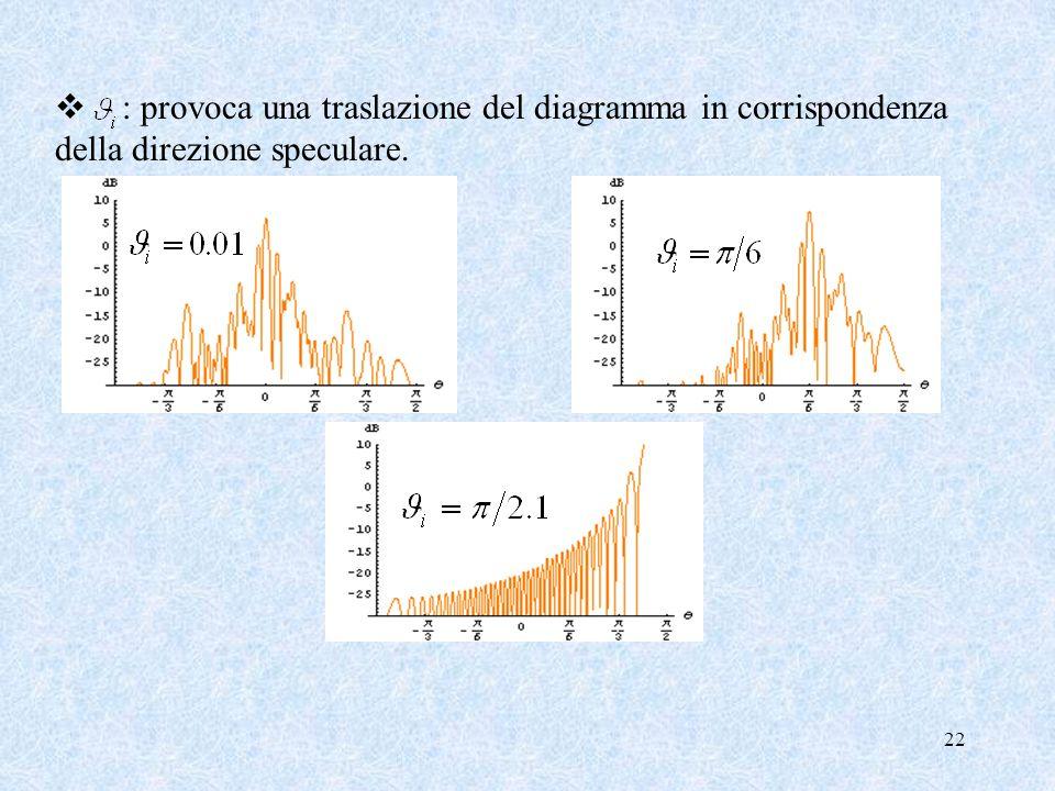 22 : provoca una traslazione del diagramma in corrispondenza della direzione speculare.
