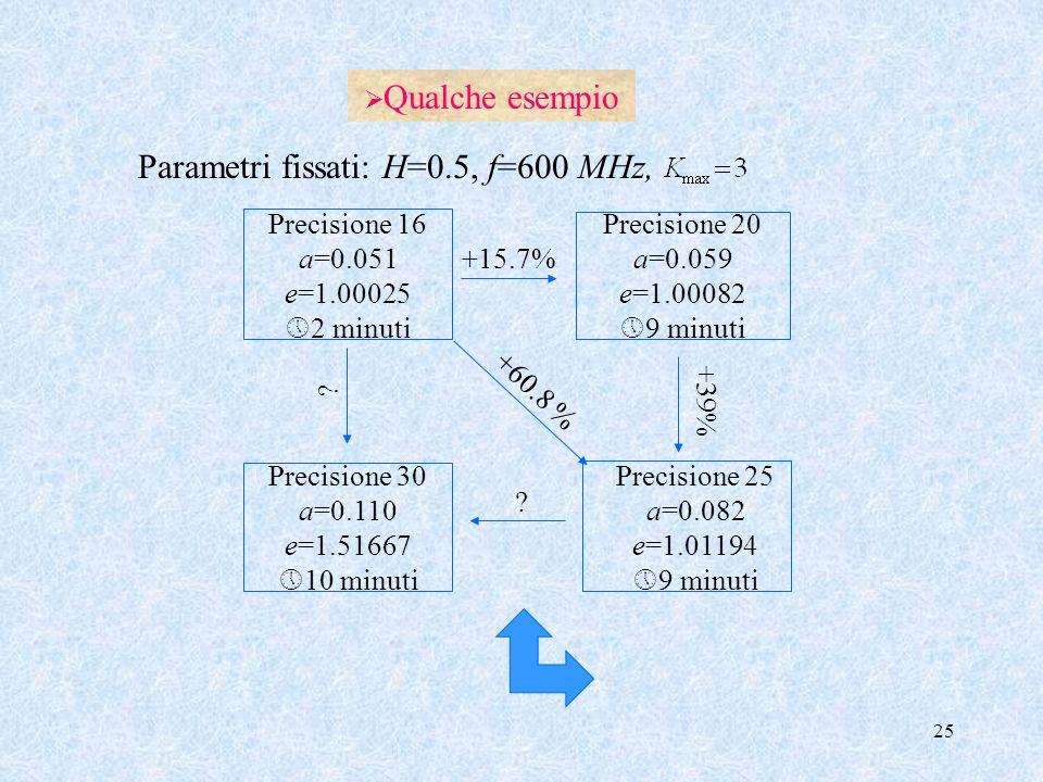 25 Qualche esempio Precisione 16 a=0.051 e=1.00025 2 minuti Precisione 20 a=0.059 e=1.00082 9 minuti Precisione 30 a=0.110 e=1.51667 10 minuti Precisi