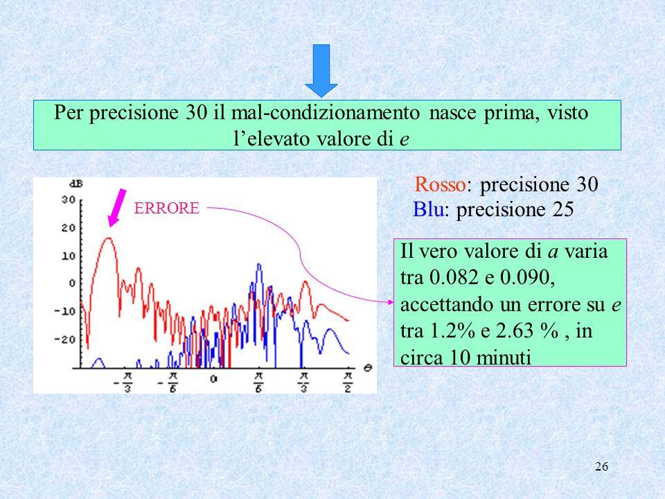 26 Per precisione 30 il mal-condizionamento nasce prima, visto lelevato valore di e Rosso: precisione 30 Blu: precisione 25 ERRORE Il vero valore di a