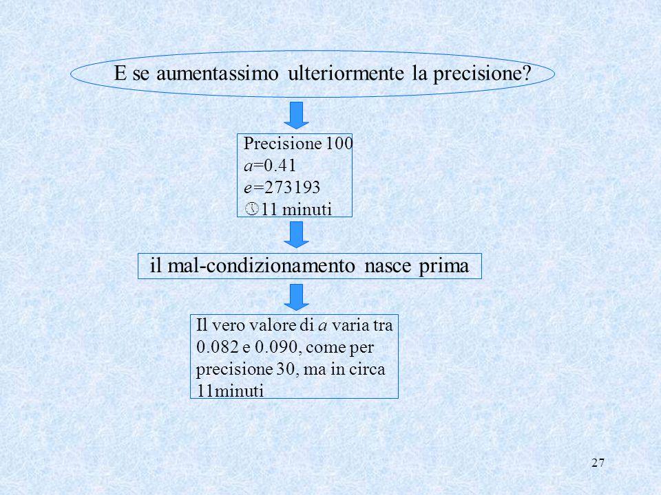 27 E se aumentassimo ulteriormente la precisione? Precisione 100 a=0.41 e=273193 11 minuti il mal-condizionamento nasce prima Il vero valore di a vari
