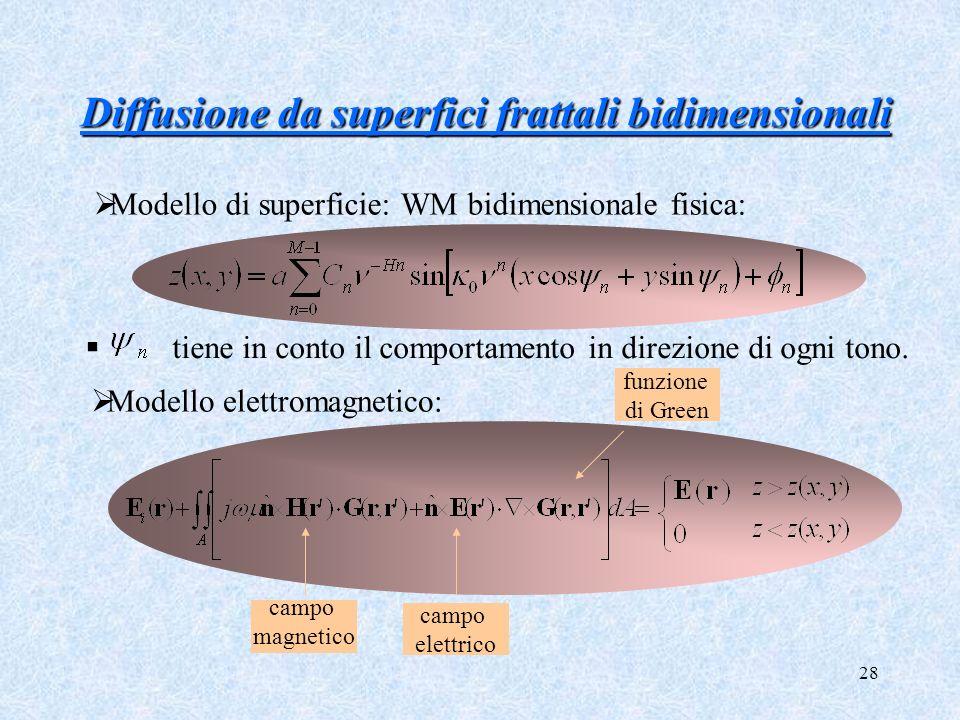 28 Diffusione da superfici frattali bidimensionali Diffusione da superfici frattali bidimensionali tiene in conto il comportamento in direzione di ogn