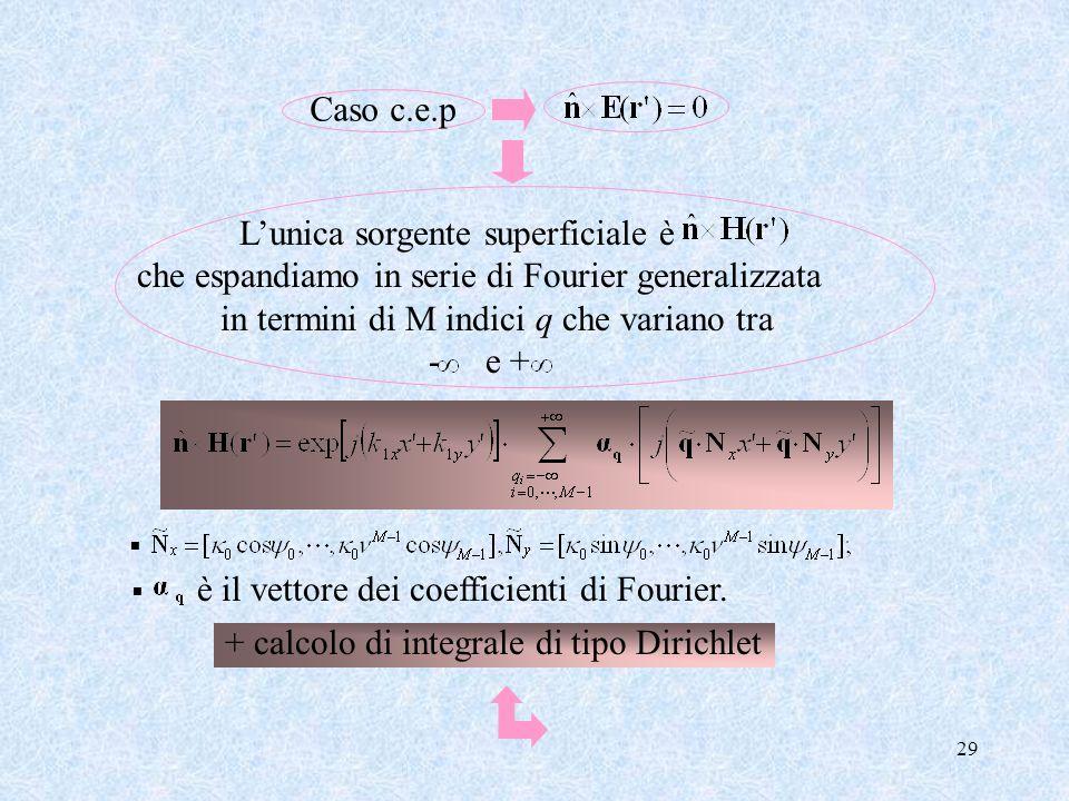29 Caso c.e.p Lunica sorgente superficiale è che espandiamo in serie di Fourier generalizzata in termini di M indici q che variano tra - e + è il vett