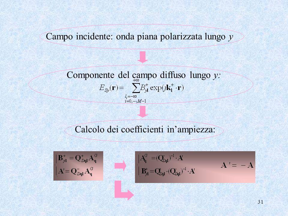 31 Campo incidente: onda piana polarizzata lungo y Componente del campo diffuso lungo y:Calcolo dei coefficienti inampiezza: