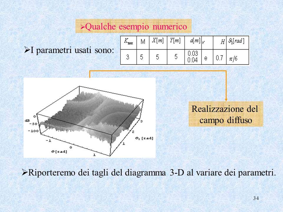 34 Qualche esempio numerico Realizzazione del campo diffuso Riporteremo dei tagli del diagramma 3-D al variare dei parametri. I parametri usati sono:
