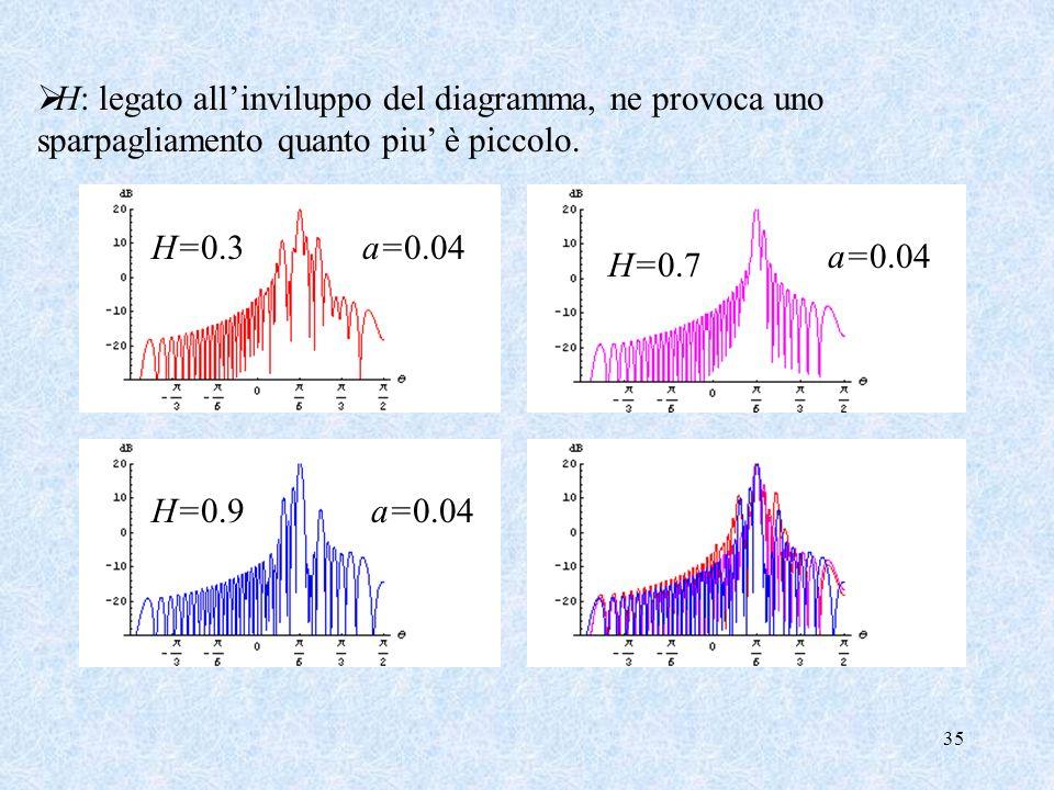 35 H: legato allinviluppo del diagramma, ne provoca uno sparpagliamento quanto piu è piccolo. H=0.3a=0.04 H=0.7 a=0.04H=0.9a=0.04
