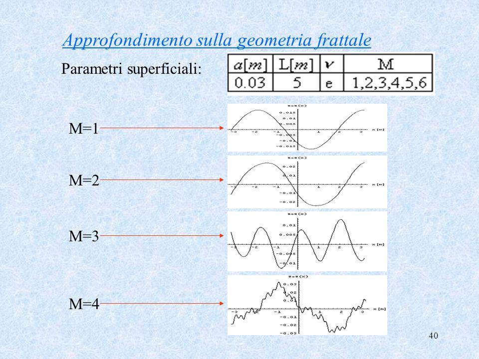 40 Approfondimento sulla geometria frattale Parametri superficiali: M=1 M=2 M=3 M=4