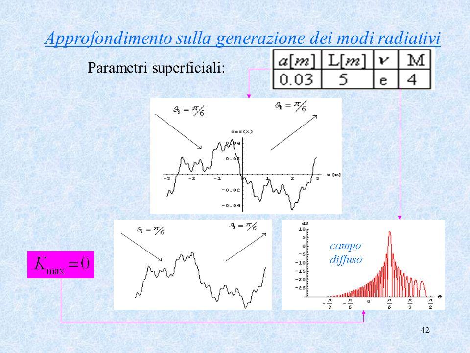 42 Approfondimento sulla generazione dei modi radiativi Parametri superficiali: campo diffuso campo diffuso