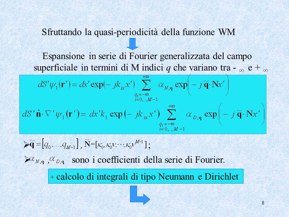 8 Sfruttando la quasi-periodicità della funzione WM Espansione in serie di Fourier generalizzata del campo superficiale in termini di M indici q che v