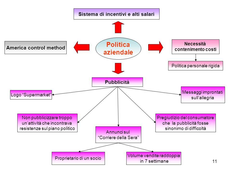 11 Politica aziendale America control method Non pubblicizzare troppo unattività che incontrava resistenze sul piano politico Pregiudizio del consumat