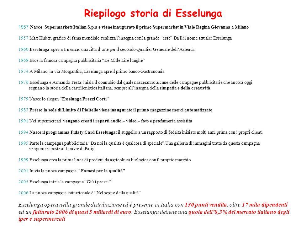 Riepilogo storia di Esselunga 1957 Nasce Supermarkets Italian S.p.a e viene inaugurato il primo Supermarket in Viale Regina Giovanna a Milano 1957 Max