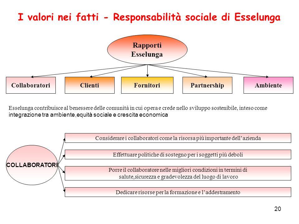 20 I valori nei fatti - Responsabilità sociale di Esselunga Esselunga contribuisce al benessere delle comunità in cui opera e crede nello sviluppo sos