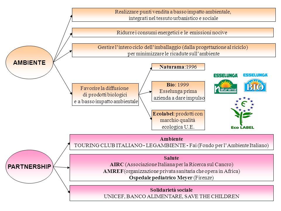 AMBIENTE Favorire la diffusione di prodotti biologici e a basso impatto ambientale Bio: 1999 Esselunga prima azienda a dare impulso Realizzare punti v
