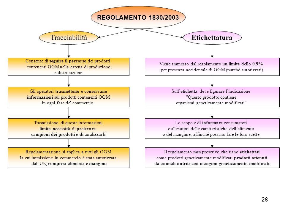 28 REGOLAMENTO 1830/2003 TracciabilitàEtichettatura Consente di seguire il percorso dei prodotti contenenti OGM nella catena di produzione e distribuz