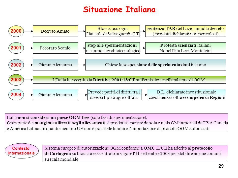 29 L'Italia ha recepito la Direttiva 2001/18/CE sull'emissione nell'ambiente di OGM. Italia non si considera un paese OGM free (solo fasi di speriment