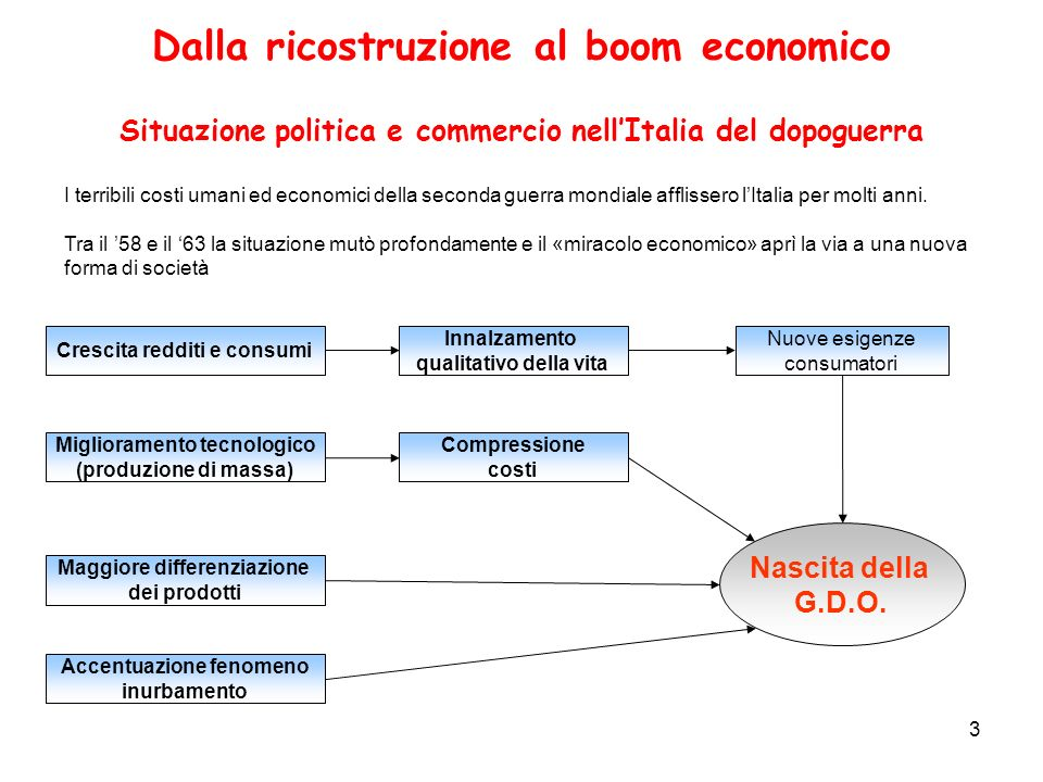 3 Dalla ricostruzione al boom economico Situazione politica e commercio nellItalia del dopoguerra I terribili costi umani ed economici della seconda g