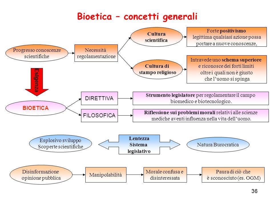 36 Bioetica – concetti generali Progresso conoscenze scientifiche Necessità regolamentazione Cultura di stampo religioso Cultura scientifica Forte pos
