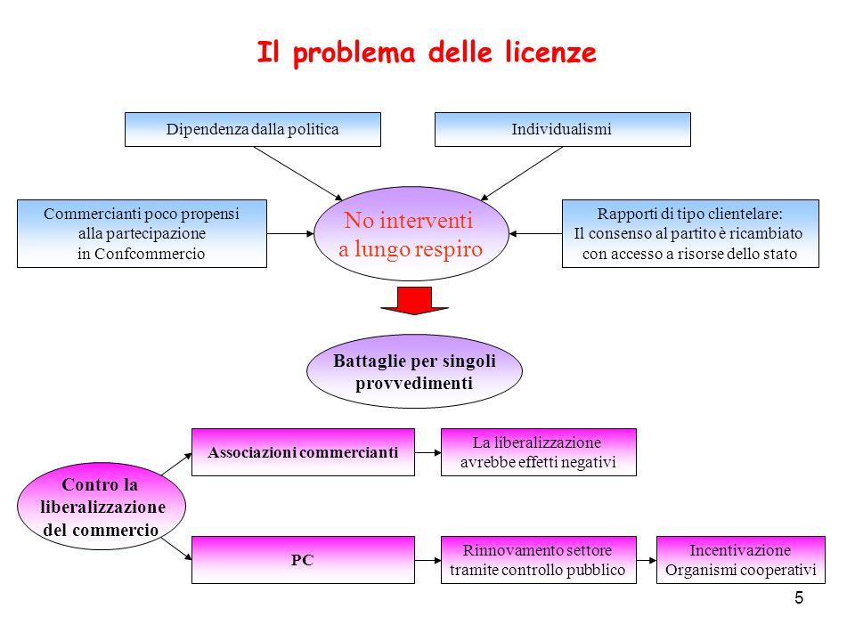 5 Il problema delle licenze Commercianti poco propensi alla partecipazione in Confcommercio Dipendenza dalla politica Rapporti di tipo clientelare: Il