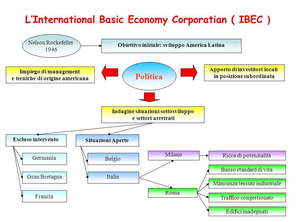 LInternational Basic Economy Corporatian ( IBEC ) Nelson Rockefeller 1946 Obiettivo iniziale: sviluppo America Latina Indagine situazioni sottosvilupp