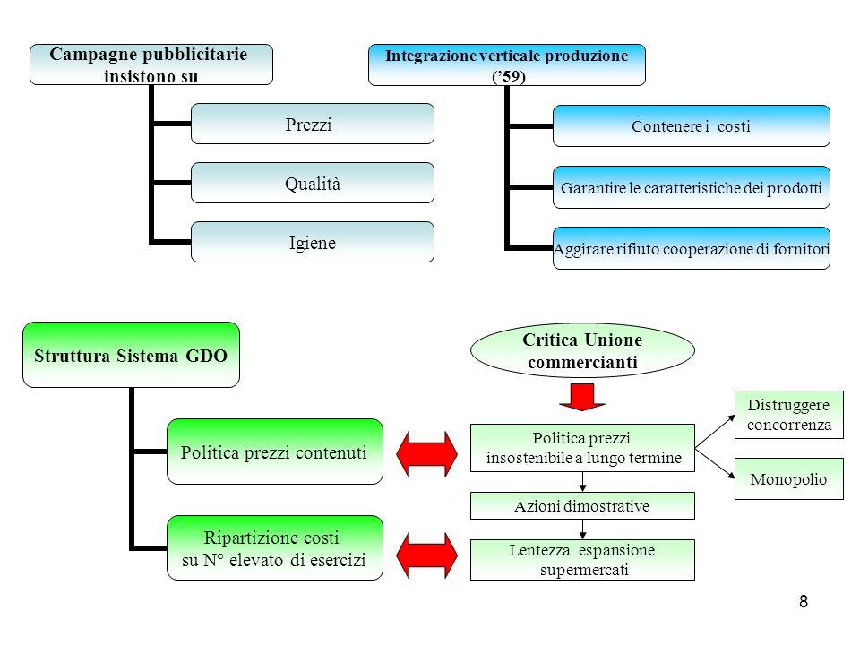 8 Integrazione verticale produzione (59) Contenere i costi Garantire le caratteristiche dei prodotti Aggirare rifiuto cooperazione di fornitori Strutt