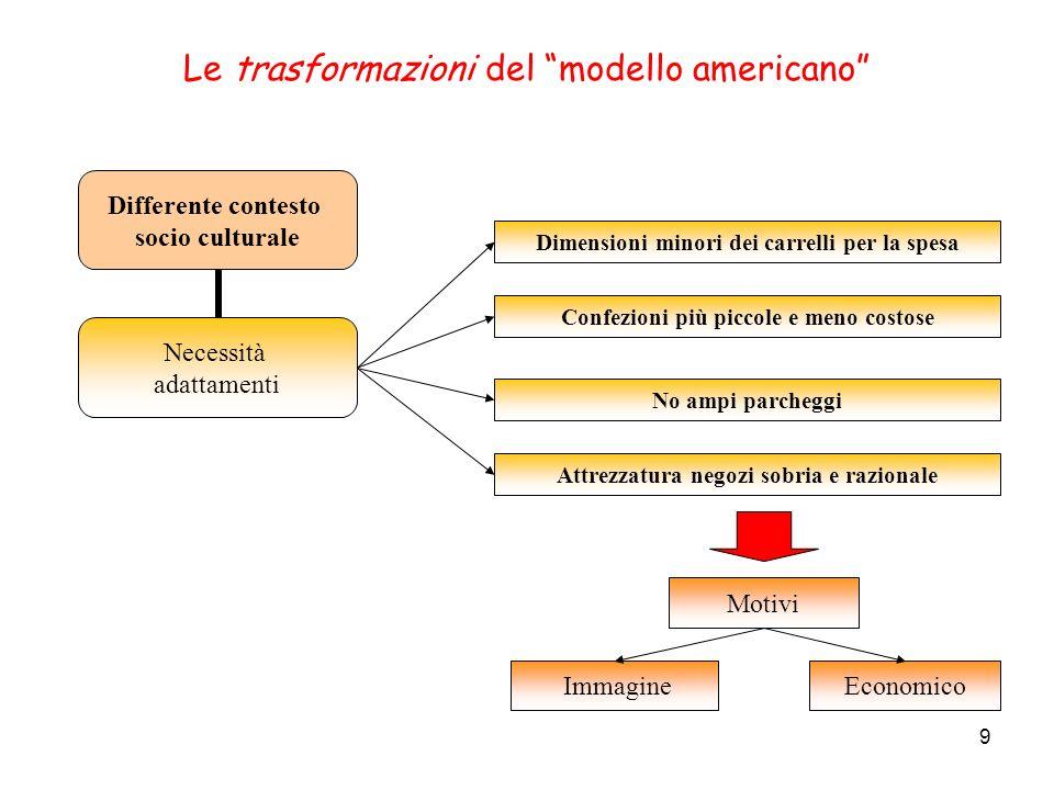 9 Le trasformazioni del modello americano Differente contesto socio culturale Necessità adattamenti Dimensioni minori dei carrelli per la spesa Confez