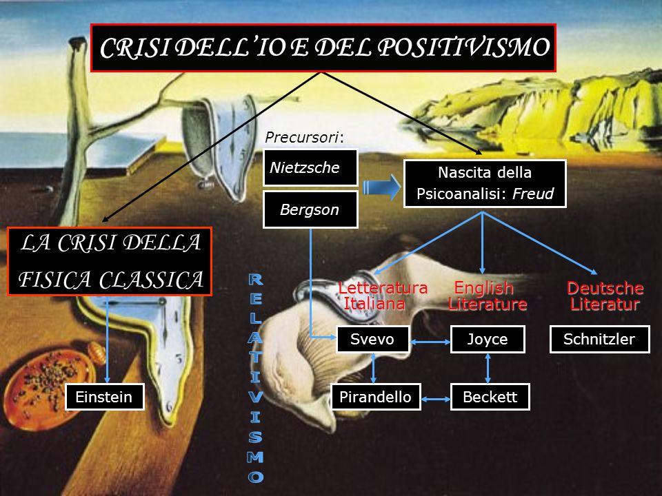 Munch: un urlo che annuncia la crisi La Crisi del Positivismo: Nietzsche e Bergson La nascita della Psicoanalisi: Freud Le influenze di Freud sulla le
