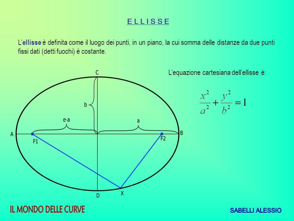 L ellisse è definita come il luogo dei punti, in un piano, la cui somma delle distanze da due punti fissi dati (detti fuochi) è costante. E L L I S S