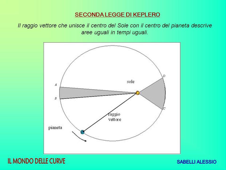 SECONDA LEGGE DI KEPLERO Il raggio vettore che unisce il centro del Sole con il centro del pianeta descrive aree uguali in tempi uguali.