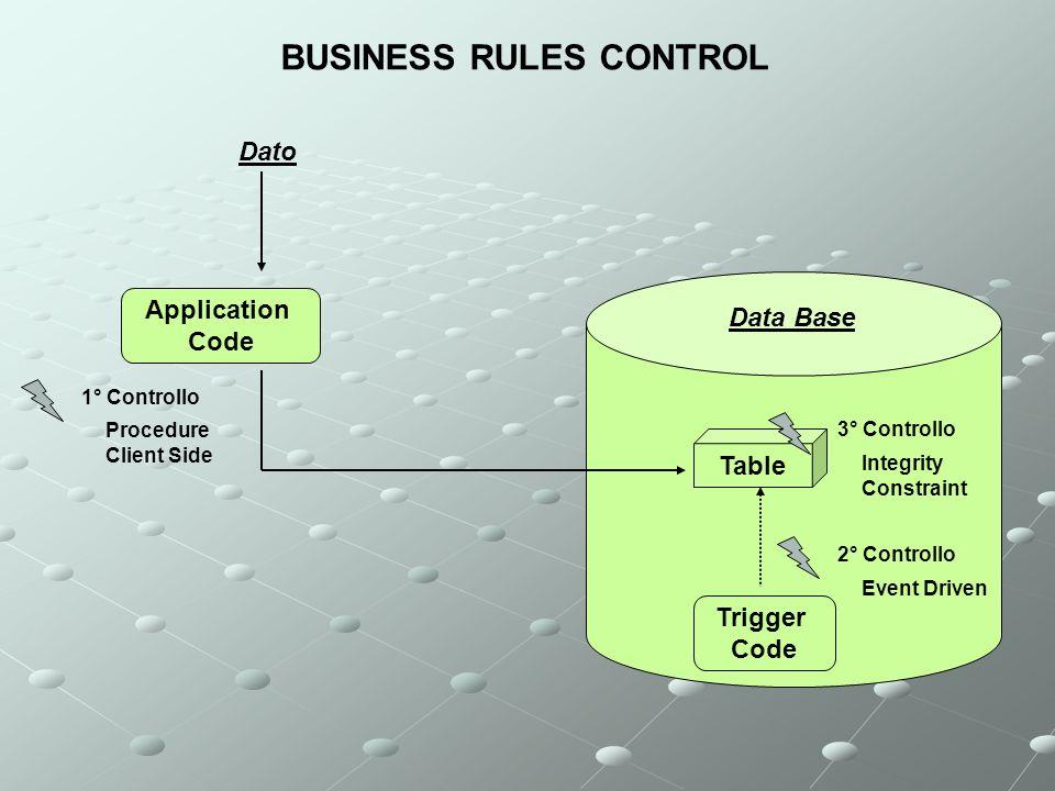 Pericolo sui Dati Un R.D.B.M.S.deve proteggere i dati da una svariata serie di insidie.
