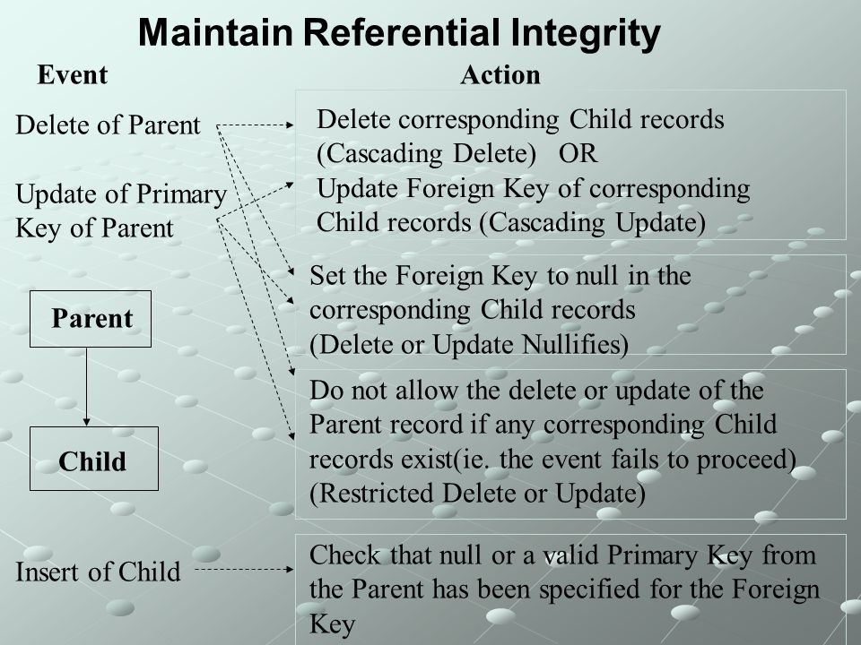 Maintain Referential Integrity Event Delete corresponding Child records (Cascading Delete) OR Update Foreign Key of corresponding Child records (Cascading Update) Delete of Parent Update of Primary Key of Parent Insert of Child Action Parent Child Set the Foreign Key to null in the corresponding Child records (Delete or Update Nullifies) Do not allow the delete or update of the Parent record if any corresponding Child records exist(ie.