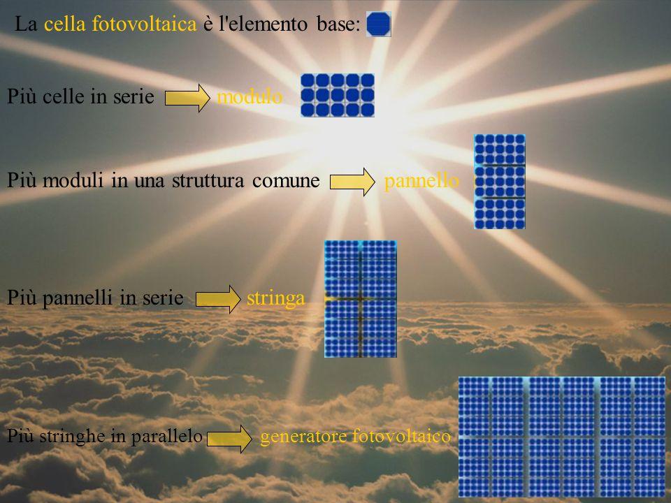 lamina di materiale semiconduttore colore nero o blu dai 4 ai 6 pollici rendimento (rapporto tra l energia prodotta dalla cella e l energia luminosa che investe l intera sua superficie): 15% ciclo di vita di 20-25 anni la conversione diretta dell energia solare in energia elettrica di un cella fotovoltaica è regolata dall effetto fotovoltaico.