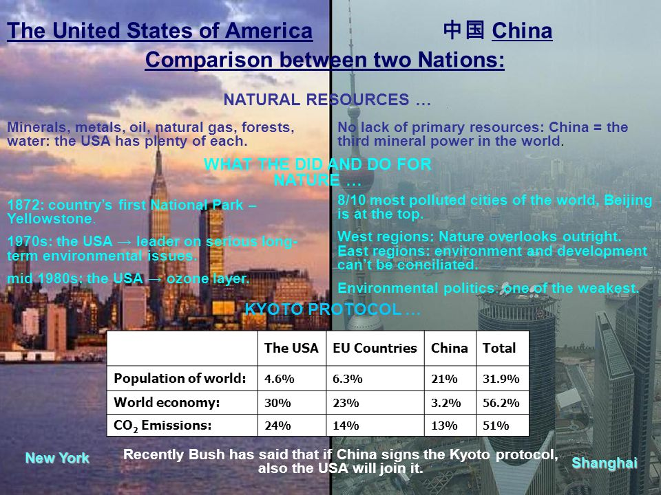 Comparison between two Nations: New York Shanghai NATURAL RESOURCES … WHAT THE DID AND DO FOR NATURE … KYOTO PROTOCOL … The United States of America C