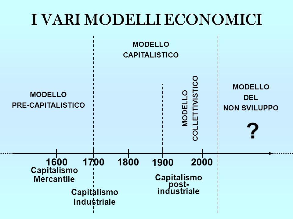 I VARI MODELLI ECONOMICI 1600170018002000 Capitalismo Mercantile MODELLO PRE-CAPITALISTICO MODELLO CAPITALISTICO ? MODELLO DEL NON SVILUPPO Capitalism