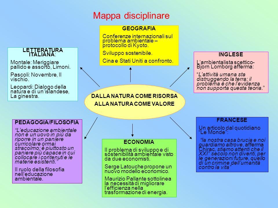 Mappa disciplinare DALLA NATURA COME RISORSA ALLA NATURA COME VALORE LETTERATURA ITALIANA: Montale: Meriggiare pallido e assorto, Limoni. Pascoli: Nov