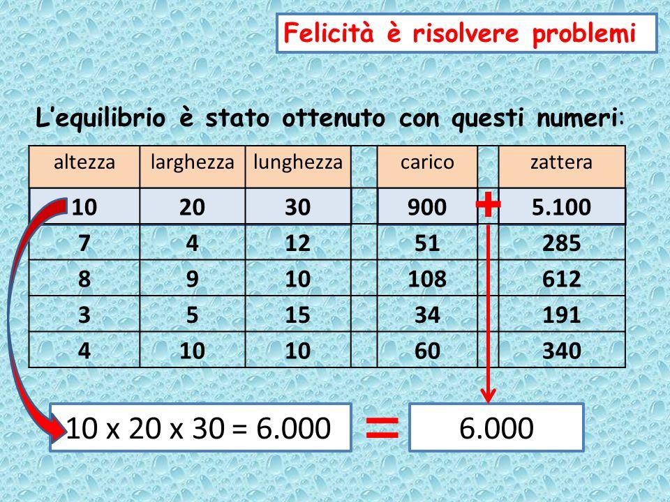altezzalarghezzalunghezzacaricozattera 1020309005.100 741251285 8910108612 351534191 410 60340 Felicità è risolvere problemi Lequilibrio è stato ottenuto con questi numeri: + 7 x 4 x 12 = 336336 =