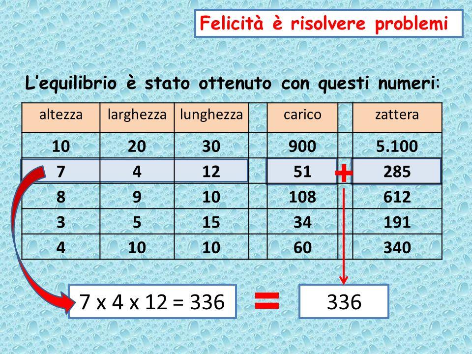 + altezzalarghezzalunghezzacaricozattera 1020309005.100 741251285 8910108612 351534191 410 60340 Felicità è risolvere problemi Lequilibrio è stato ottenuto con questi numeri: 3 x 5 x 15 = 225225 =
