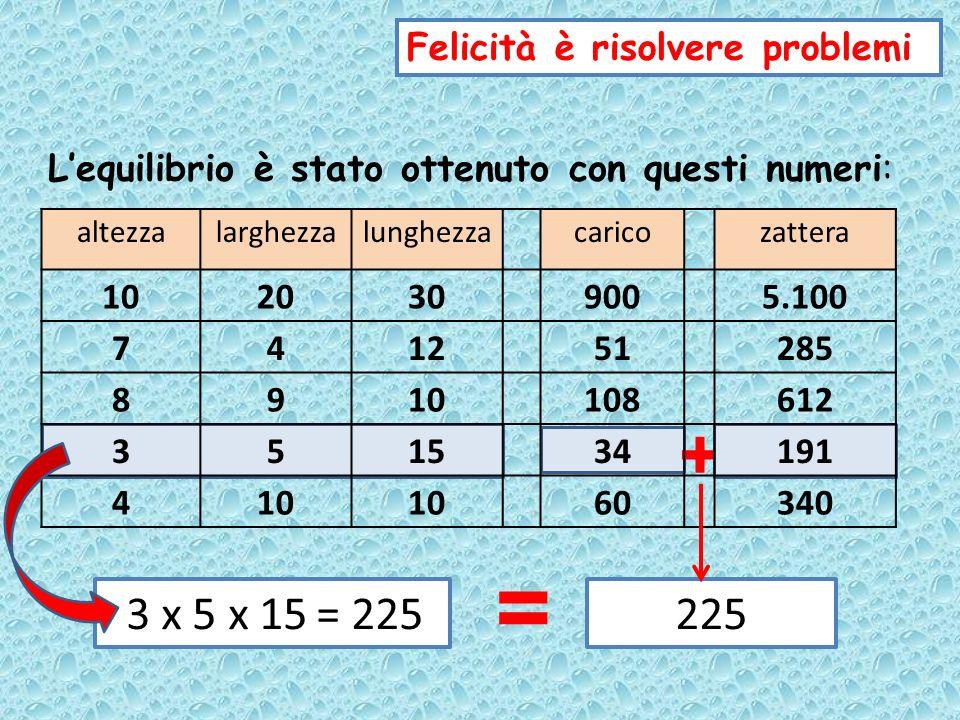 Stato limite – di equilibrio Il prodotto delle tre dimensioni della zattera è uguale al peso complessivo dellimbarcazione: un solo grammo ne provocherebbe laffondamento La zattera è VISTA come un prisma Del prisma si considera il volume Nel sistema metrico decimale: 1 litro dacqua 1 chilo 1 dm 3 Se il prisma ha un volume di cm 3 10 il corrispondente volume dellacqua peserà g 10 Qual è il significato del prodotto altezza x larghezza x lunghezza.