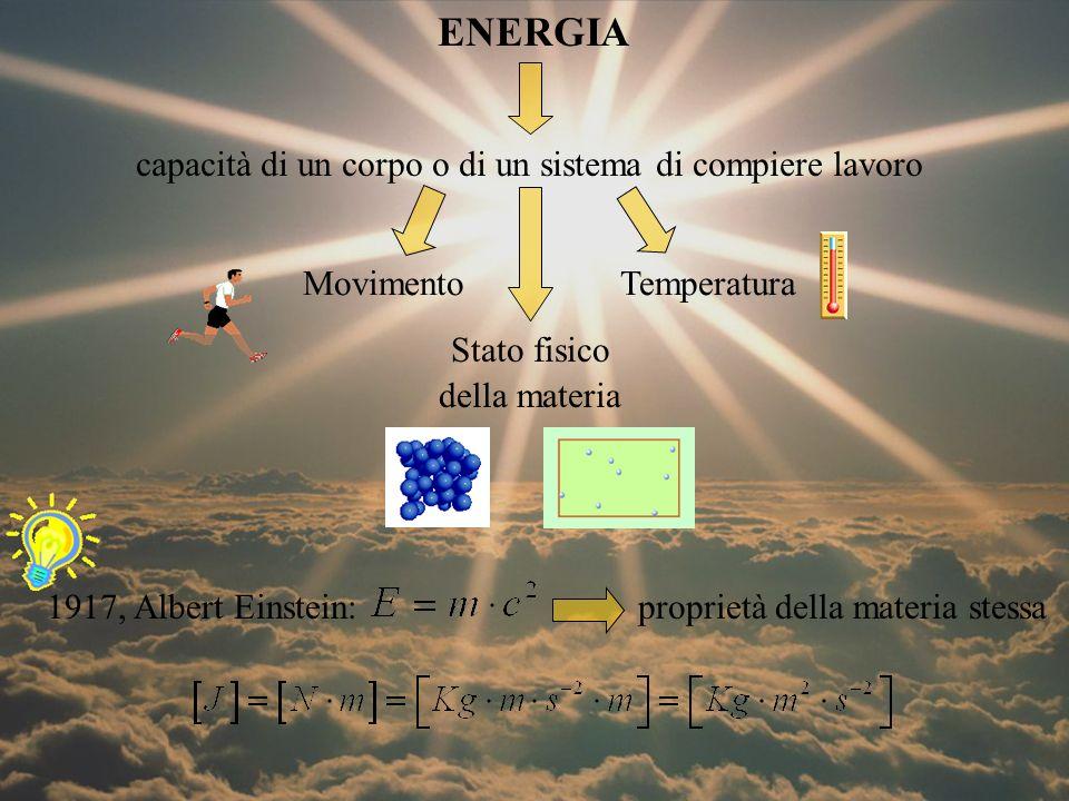 RISORSE ENERGETICHE da calore da movimenti naturali da biomassa NON RINNOVABILIRINNOVABILI Energia solare