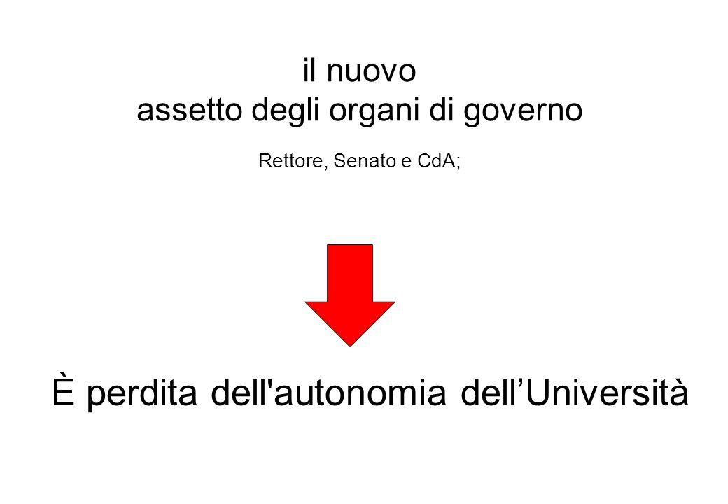 È perdita dell autonomia dellUniversità il nuovo assetto degli organi di governo Rettore, Senato e CdA;