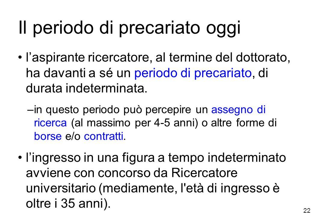 22 Il periodo di precariato oggi laspirante ricercatore, al termine del dottorato, ha davanti a sé un periodo di precariato, di durata indeterminata.