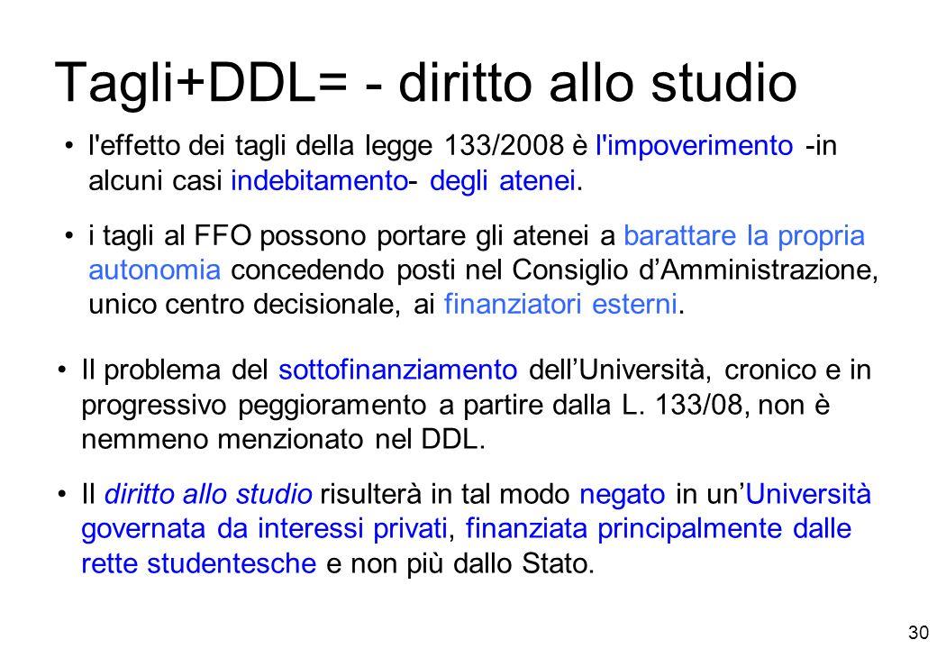 30 Tagli+DDL= - diritto allo studio l effetto dei tagli della legge 133/2008 è l impoverimento -in alcuni casi indebitamento- degli atenei.