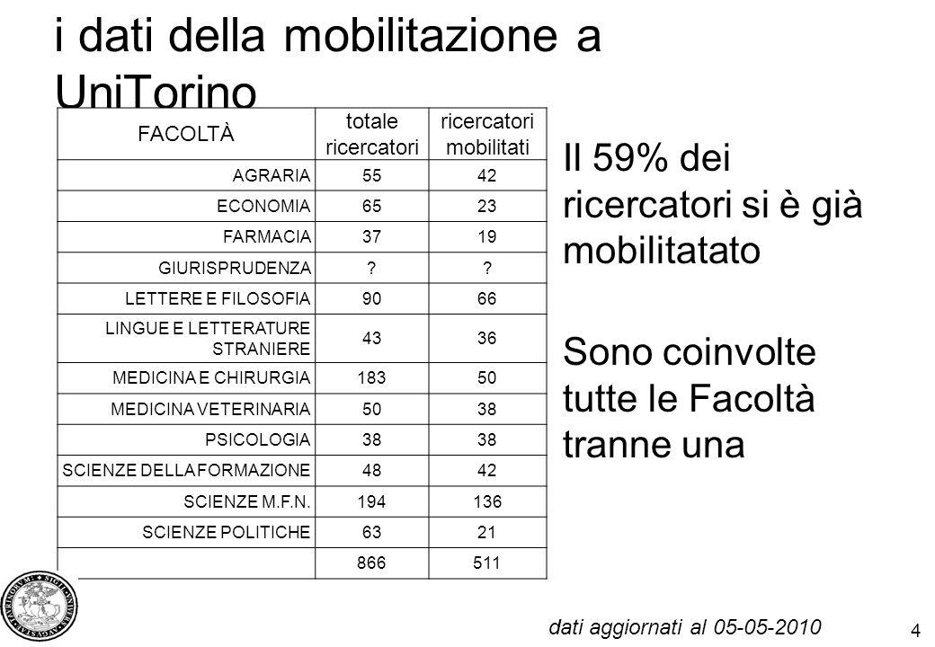 4 i dati della mobilitazione a UniTorino FACOLTÀ totale ricercatori ricercatori mobilitati AGRARIA5542 ECONOMIA6523 FARMACIA3719 GIURISPRUDENZA .