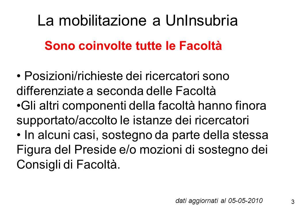4 i dati della mobilitazione in Italia Atenei presenti allassembea nazionale dei ricercatori di Milano il 29 aprile 2010 BARI MILANO BICOCCAROMA LA SAPIENZA BERGAMOMILANO POLITECNICOROMA TORVERGATA BOLOGNAMILANO STATALESALENTO CAGLIARI MODENA-REGGIOSALERNO della CALABRIA NAPOLI SECONDA UNIVTORINO FIRENZENAPOLI FEDERICO IITORINO POLITECNICO GENOVA PADOVATRENTO INSUBRIAPARMATRIESTE MARCHEPAVIATUSCIA MESSINA PISAVENEZIA CA FOSCARI VERONA dati aggiornati al 05-05-2010 31 ATENEI ERANO PRESENTI A MILANO MA ALMENO ALTRI 10 SONO GIA MOBILITATI