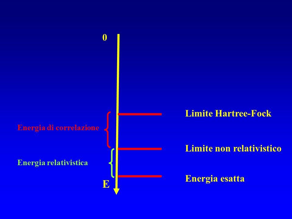 E Energia di correlazione Energia relativistica Limite Hartree-Fock Limite non relativistico Energia esatta 0
